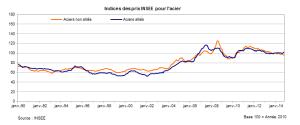 Indices des prix INSEE pour l'acier