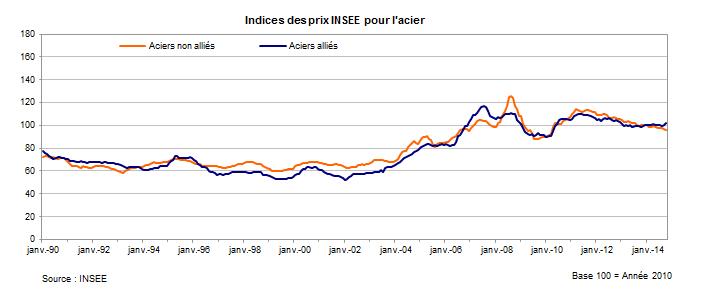 Indices de prix INSEE pour l'acier depuis 1990