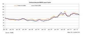 Indices des prix INSEE de l'acier