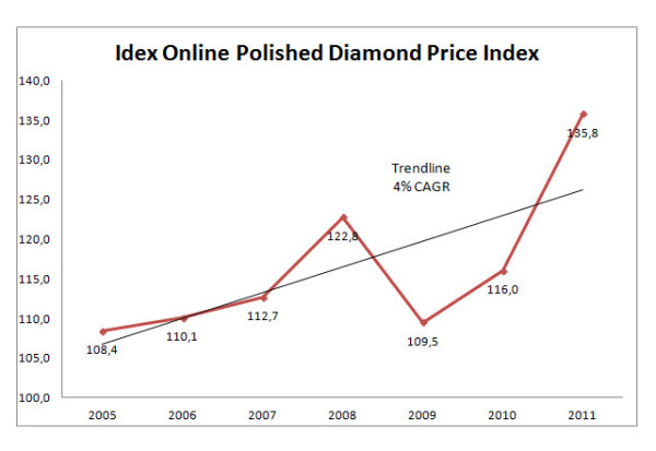Evolution du prix du diamant