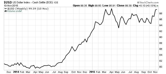 us-dollar-index-cash-settle-stock-chart