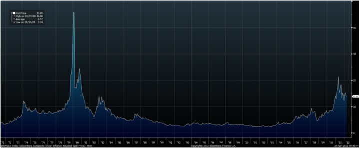 silver-price-1971-to-2012